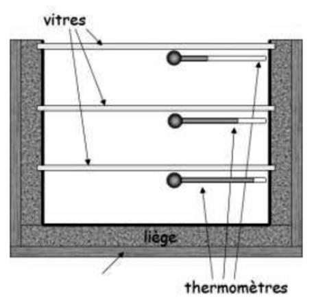 L'héliothermomètre et l'effet de serre - Changement Climatique