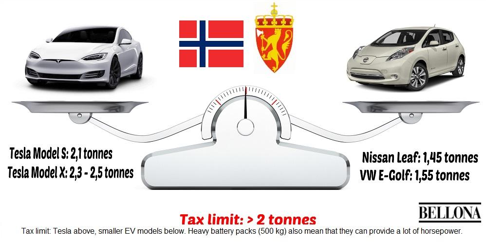 La finanziaria norvegese scarica la batteria alla rivoluzione delle auto elettriche - Greenreport: economia ecologica e sviluppo sostenibile